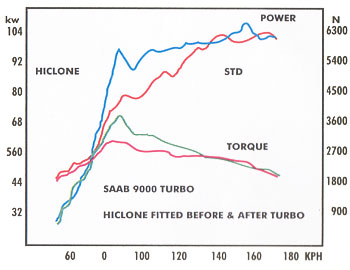 Turbo Power Output